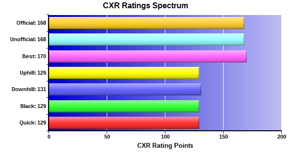 CXR Chess Ratings Spectrum Bar Chart for Player Revanth Nama