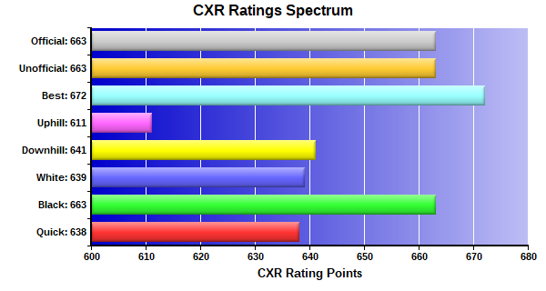 CXR Chess Ratings Spectrum Bar Chart for Player Sreedev Raghav