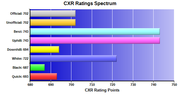 CXR Chess Ratings Spectrum Bar Chart for Player Yash Mahajan