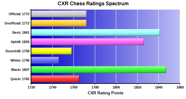 CXR Chess Ratings Spectrum Bar Chart for Player Michael Robertson
