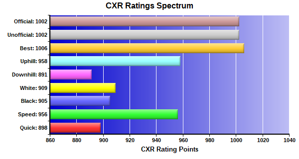 CXR Chess Ratings Spectrum Bar Chart for Player Clayton Mitchell