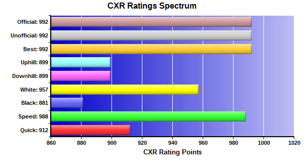 CXR Chess Ratings Spectrum Bar Chart for Player Alex Myers