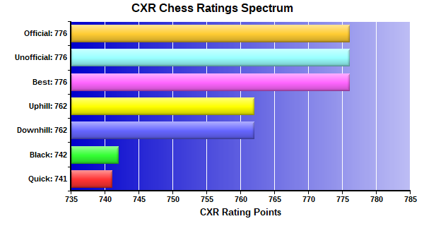 CXR Chess Ratings Spectrum Bar Chart for Player Jerden Howard