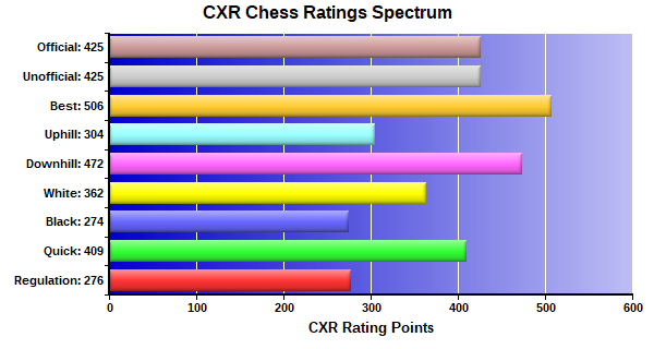 CXR Chess Ratings Spectrum Bar Chart for Player Cooper Williams