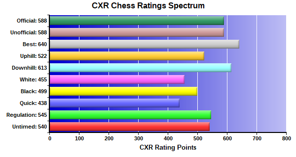 CXR Chess Ratings Spectrum Bar Chart for Player Kevin Chen