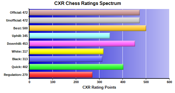 CXR Chess Ratings Spectrum Bar Chart for Player Kyler Scott