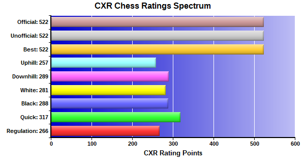 CXR Chess Ratings Spectrum Bar Chart for Player Zack Cooper