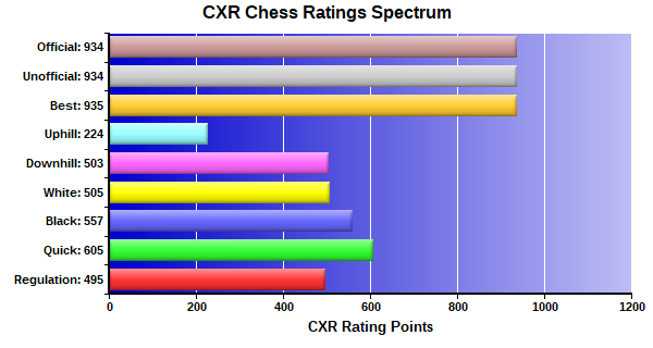 CXR Chess Ratings Spectrum Bar Chart for Player Emily Cao