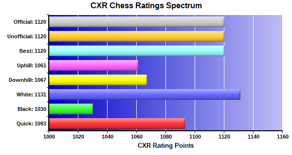 CXR Chess Ratings Spectrum Bar Chart for Player Juan Cazano