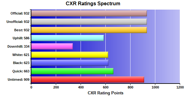 CXR Chess Ratings Spectrum Bar Chart for Player Sanchez Palmer