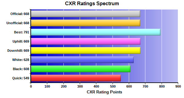 CXR Chess Ratings Spectrum Bar Chart for Player Jacob Wakefield