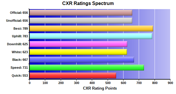 CXR Chess Ratings Spectrum Bar Chart for Player Keandres Atkinson