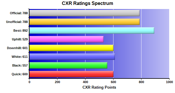 CXR Chess Ratings Spectrum Bar Chart for Player Jkennethon Smith