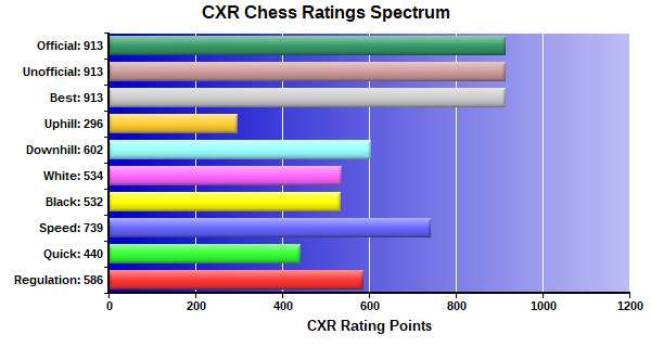 CXR Chess Ratings Spectrum Bar Chart for Player Hudson Fong