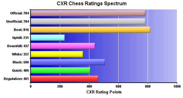 CXR Chess Ratings Spectrum Bar Chart for Player Elliot Yii