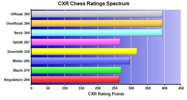 CXR Chess Ratings Spectrum Bar Chart for Player David Nations