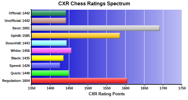 CXR Chess Ratings Spectrum Bar Chart for Player D Weaver