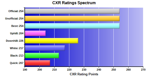 CXR Chess Ratings Spectrum Bar Chart for Player Beyonce Russell