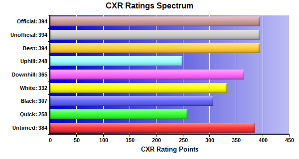 CXR Chess Ratings Spectrum Bar Chart for Player Phillip Thames