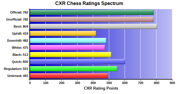 CXR Chess Ratings Spectrum Bar Chart for Player Aaron Scott