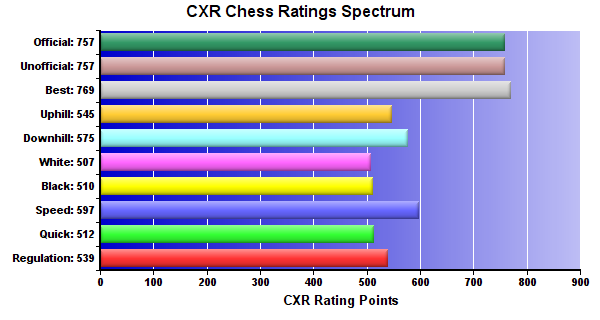 CXR Chess Ratings Spectrum Bar Chart for Player Zane Roy