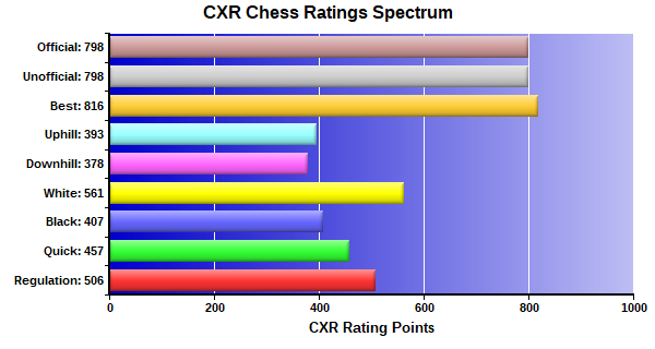 CXR Chess Ratings Spectrum Bar Chart for Player Jonah Brandenburgh