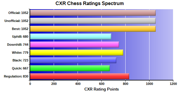 CXR Chess Ratings Spectrum Bar Chart for Player Isaac Boggs