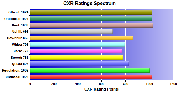 CXR Chess Ratings Spectrum Bar Chart for Player Parnell Stephenson