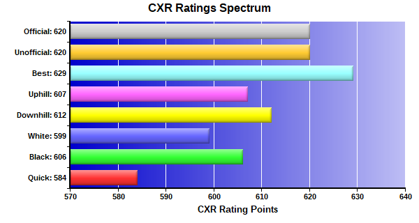 CXR Chess Ratings Spectrum Bar Chart for Player Lamin Jassey