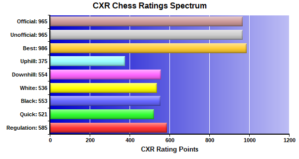 CXR Chess Ratings Spectrum Bar Chart for Player Michael Huang