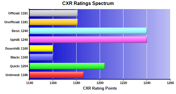 CXR Chess Ratings Spectrum Bar Chart for Player Chris Amburgy