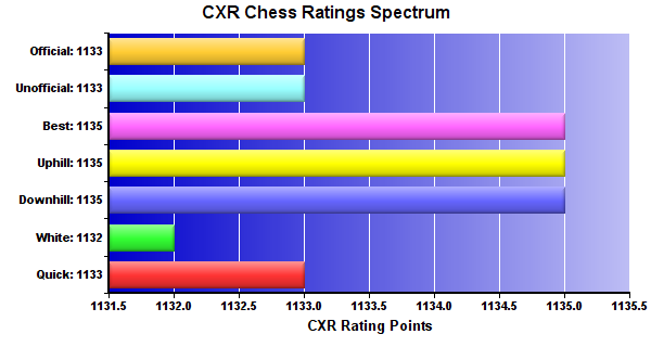 CXR Chess Ratings Spectrum Bar Chart for Player Peyton Owens