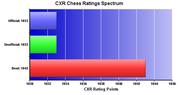 CXR Chess Ratings Spectrum Bar Chart for Player Jaron Lindquist