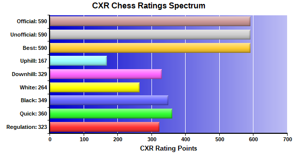 CXR Chess Ratings Spectrum Bar Chart for Player Jace Parks