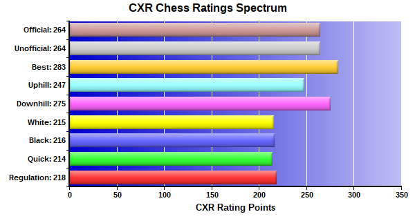 CXR Chess Ratings Spectrum Bar Chart for Player Kloee Holland