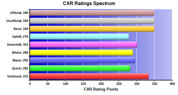 CXR Chess Ratings Spectrum Bar Chart for Player Angel Crosby