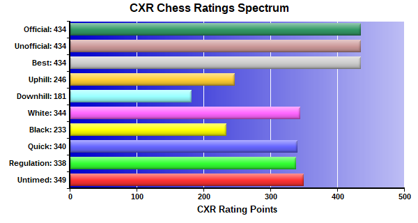 CXR Chess Ratings Spectrum Bar Chart for Player Dominic Nelson