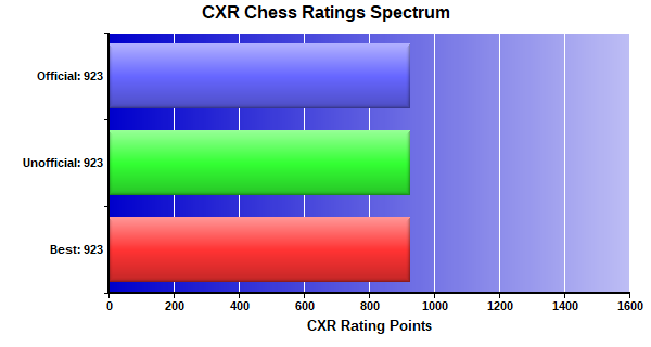 CXR Chess Ratings Spectrum Bar Chart for Player Jared Cua