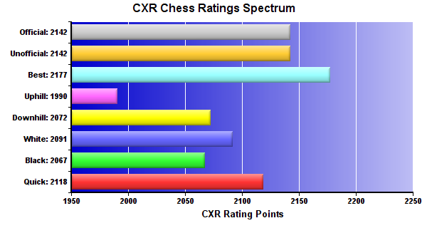 CXR Chess Ratings Spectrum Bar Chart for Player Jesse Turner