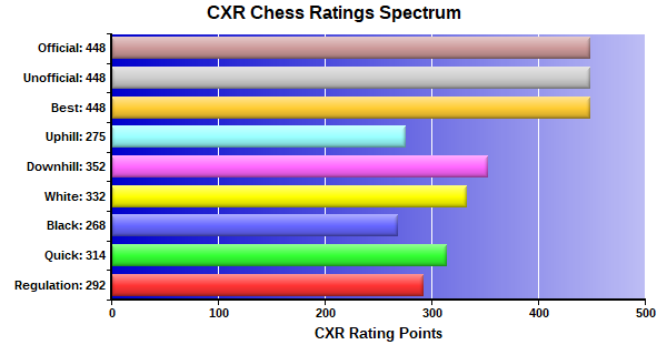 CXR Chess Ratings Spectrum Bar Chart for Player John Day