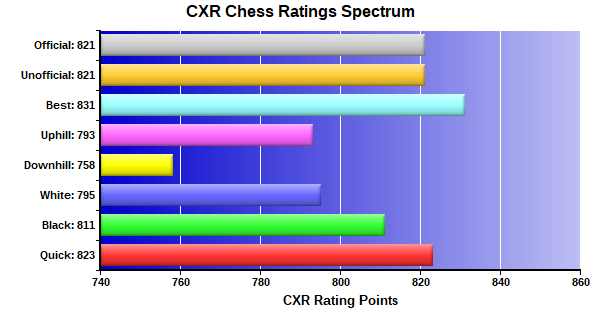 CXR Chess Ratings Spectrum Bar Chart for Player James Comegys