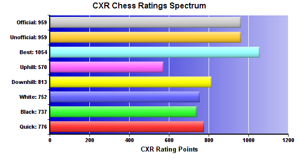 CXR Chess Ratings Spectrum Bar Chart for Player Jonathan Dull