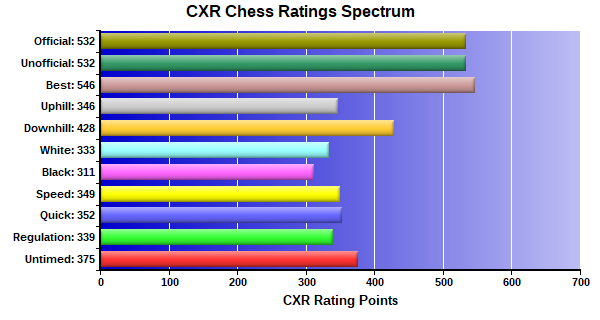 CXR Chess Ratings Spectrum Bar Chart for Player Chase Cashion