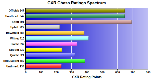 CXR Chess Ratings Spectrum Bar Chart for Player Clive Houser