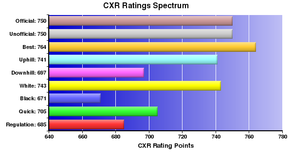 CXR Chess Ratings Spectrum Bar Chart for Player Paul Champion