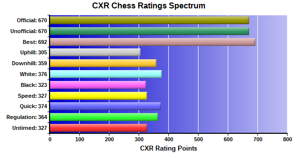 CXR Chess Ratings Spectrum Bar Chart for Player Leon Cai