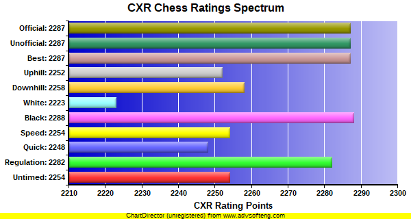 CXR Chess Ratings Spectrum Bar Chart for Player Christopher Pace