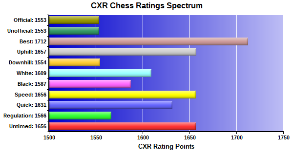 CXR Chess Ratings Spectrum Bar Chart for Player Brian Phillips