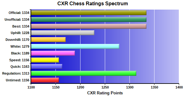 CXR Chess Ratings Spectrum Bar Chart for Player Ben Beardall