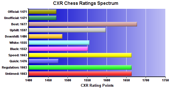 CXR Chess Ratings Spectrum Bar Chart for Player Gene Mora